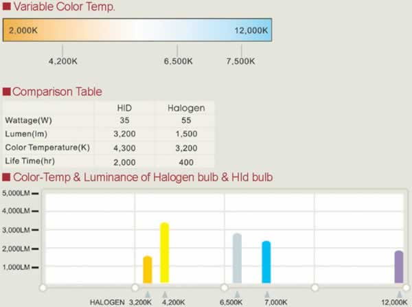 Motorcycle Xenon HID Light Color Temp & Luminance of Halogen Bulb & HID Bulb